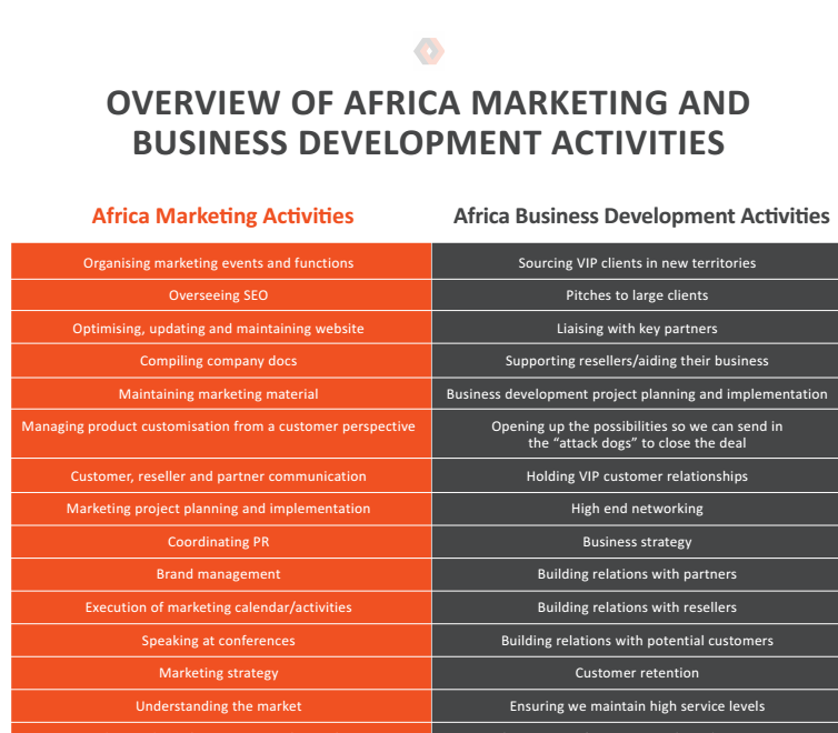 Overview of Africa Marketing and Business Development Activities